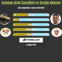 Esteban Ariel Saveljich vs Sergio Akieme h2h player stats