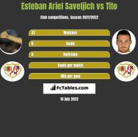 Esteban Ariel Saveljich vs Tito h2h player stats