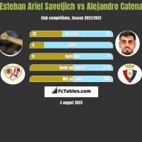 Esteban Ariel Saveljich vs Alejandro Catena h2h player stats