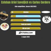 Esteban Ariel Saveljich vs Carlos Cordero h2h player stats