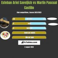 Esteban Ariel Saveljich vs Martin Pascual Castillo h2h player stats