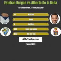 Esteban Burgos vs Alberto De la Bella h2h player stats