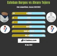 Esteban Burgos vs Alvaro Tejero h2h player stats