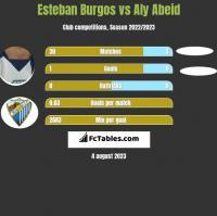Esteban Burgos vs Aly Abeid h2h player stats