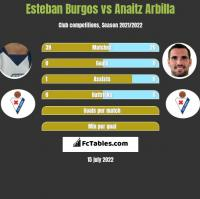 Esteban Burgos vs Anaitz Arbilla h2h player stats