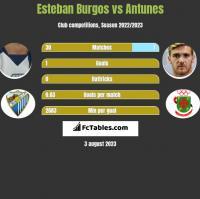 Esteban Burgos vs Antunes h2h player stats