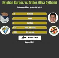 Esteban Burgos vs Artiles Oliva Aythami h2h player stats