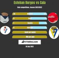 Esteban Burgos vs Cala h2h player stats