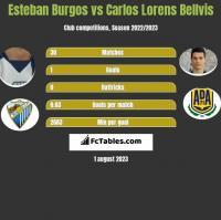 Esteban Burgos vs Carlos Lorens Bellvis h2h player stats