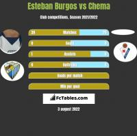 Esteban Burgos vs Chema h2h player stats