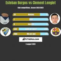 Esteban Burgos vs Clement Lenglet h2h player stats