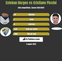 Esteban Burgos vs Cristiano Piccini h2h player stats