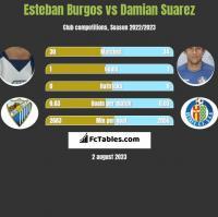 Esteban Burgos vs Damian Suarez h2h player stats