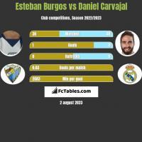 Esteban Burgos vs Daniel Carvajal h2h player stats