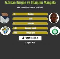 Esteban Burgos vs Eliaquim Mangala h2h player stats