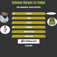 Esteban Burgos vs Felipe h2h player stats