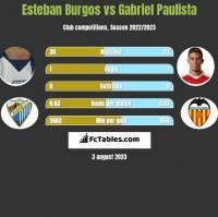 Esteban Burgos vs Gabriel Paulista h2h player stats
