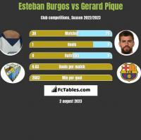 Esteban Burgos vs Gerard Pique h2h player stats