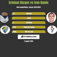 Esteban Burgos vs Ivan Ramis h2h player stats