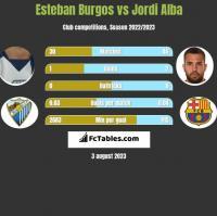 Esteban Burgos vs Jordi Alba h2h player stats