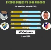 Esteban Burgos vs Jose Gimenez h2h player stats