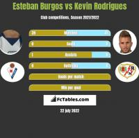 Esteban Burgos vs Kevin Rodrigues h2h player stats