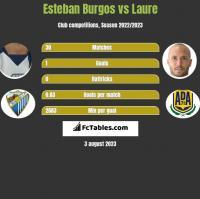 Esteban Burgos vs Laure h2h player stats