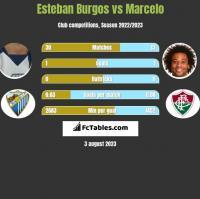 Esteban Burgos vs Marcelo h2h player stats