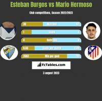 Esteban Burgos vs Mario Hermoso h2h player stats