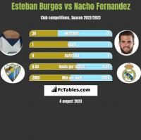Esteban Burgos vs Nacho Fernandez h2h player stats