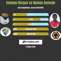 Esteban Burgos vs Nelson Semedo h2h player stats