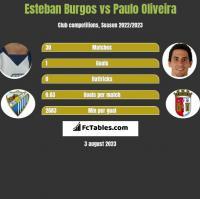Esteban Burgos vs Paulo Oliveira h2h player stats