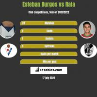 Esteban Burgos vs Rafa h2h player stats