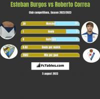 Esteban Burgos vs Roberto Correa h2h player stats