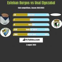 Esteban Burgos vs Unai Elgezabal h2h player stats