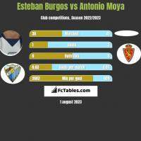 Esteban Burgos vs Antonio Moya h2h player stats