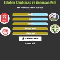 Esteban Cambiasso vs Anderson Esiti h2h player stats