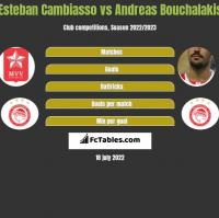 Esteban Cambiasso vs Andreas Bouchalakis h2h player stats