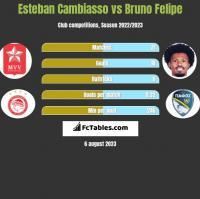 Esteban Cambiasso vs Bruno Felipe h2h player stats