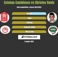 Esteban Cambiasso vs Christos Donis h2h player stats