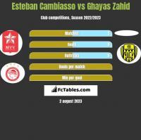 Esteban Cambiasso vs Ghayas Zahid h2h player stats