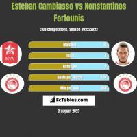 Esteban Cambiasso vs Konstantinos Fortounis h2h player stats