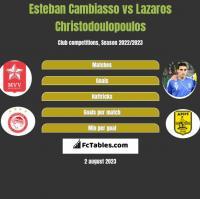 Esteban Cambiasso vs Lazaros Christodoulopoulos h2h player stats