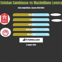 Esteban Cambiasso vs Maximiliano Lovera h2h player stats