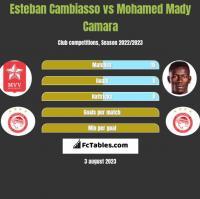 Esteban Cambiasso vs Mohamed Mady Camara h2h player stats