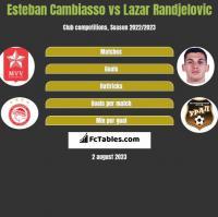 Esteban Cambiasso vs Lazar Randjelovic h2h player stats