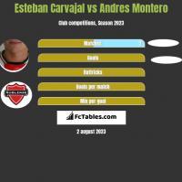 Esteban Carvajal vs Andres Montero h2h player stats