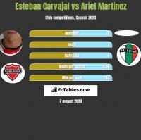Esteban Carvajal vs Ariel Martinez h2h player stats