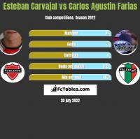 Esteban Carvajal vs Carlos Agustin Farias h2h player stats