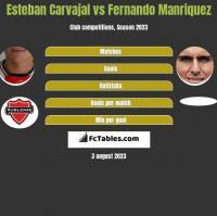 Esteban Carvajal vs Fernando Manriquez h2h player stats
